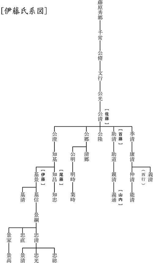 伊藤氏系図