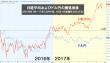 外国人投資家は日本企業のどこに着目し、投資しているのか